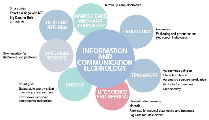 advance information communication and technology Zimbabwe is advancing by leaps and bounds in adoption and use of information  and communication technologies (icts) in the private and public sectors.