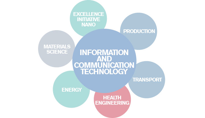 ICT links to other areas: Energy, Health, Materials, Production, Transport and Nano.