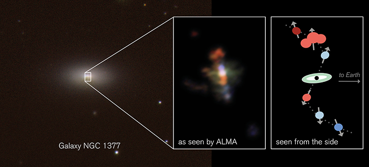 ​Alma's close-up view of the centre of galaxy NGC 1377 (upper left) reveals a swirling jet. In this colour-coded image, reddish gas clouds are moving away from us, bluish clouds towards us, relative to the galaxy's centre. The Alma image shows light with wavelength around one millimetre from molecules of carbon monoxide (CO). A cartoon view (lower right) shows how these clouds are moving, this time seen from the side.  ​ ​CTIO/H. Roussel et al./ESO (left panel); Alma/ESO/NRAO/S. Aalto (top right panel); S. Aalto (lower right panel)
