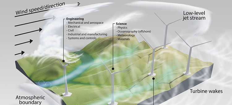 Challenges for wind power