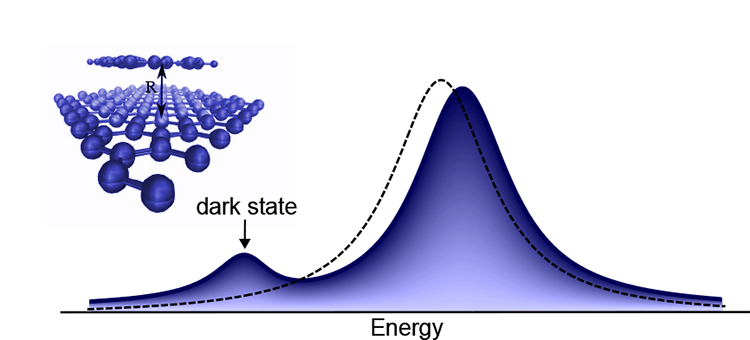 The way to identify molecules is based on activating dark electronic states in the sensor material.