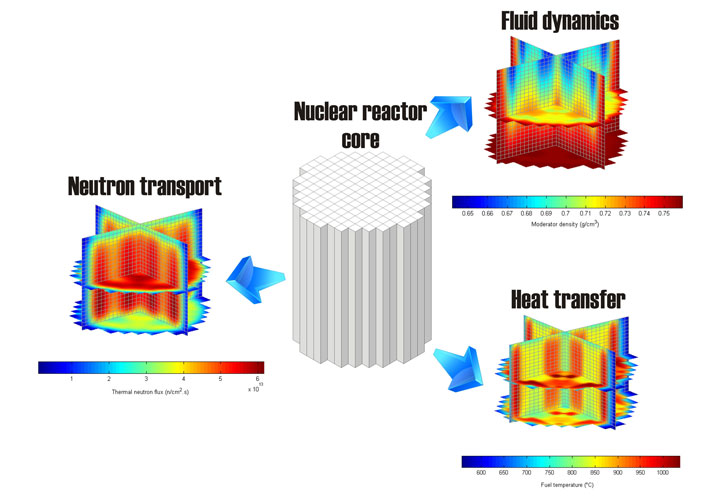 Illustration of the multi-physics nature of nuclear reactor cores, where neutron transport, fluid dynamics, and heat transfer ne