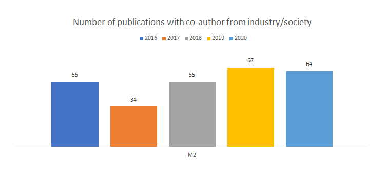 Number of publications with co-author from industry/society