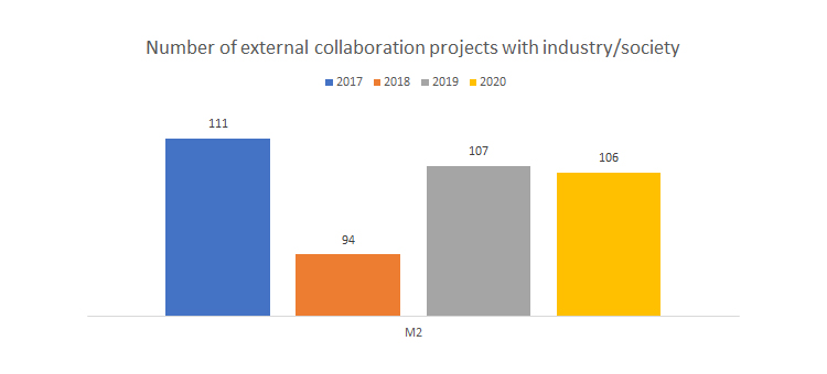 Number of external collaboration projects with industry/society