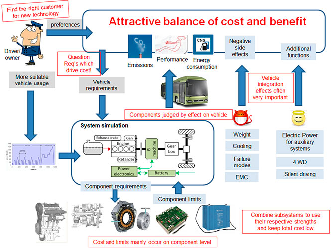 Hybrid Powertrain System Analysis | Chalmers: http://www.chalmers.se/en/Projects/Pages/Hybrid-Powertrain-System-Analysis.aspx