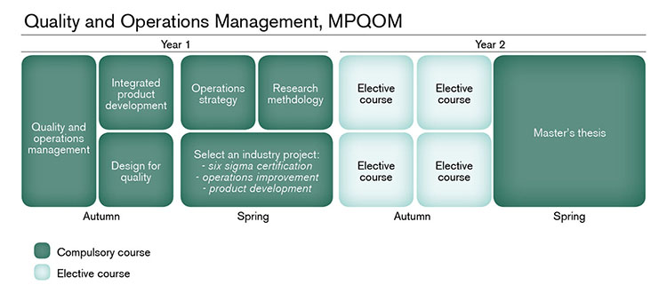 master thesis operations management This online master in operations management and logistic is intended to develop the necessary criteria to enable all the students to have a global, clear, and comprehensive overview of current operations and see how they efficiently and effectively interact in our current environment.