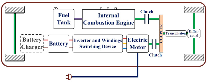 Charging Electric Vehicles Cheaper And Faster besides Wiring Diagram Of A Single Phase Induction Motor also 371 additionally 3420293 together with File Demag DCC03042011 Rvancopp. on split phase motor