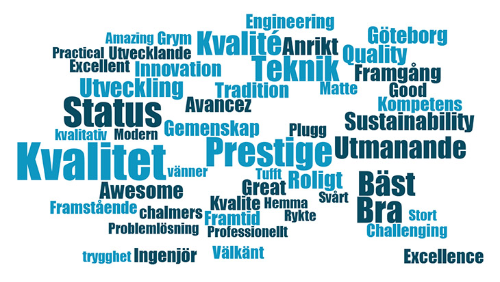 Audio description: word cloud  where the largest word is the swedish word for Quality