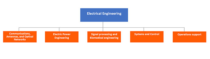 Organisation Electrical Engineering