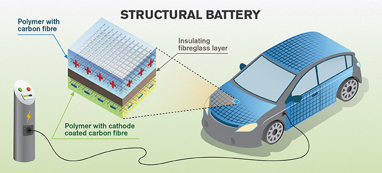 Structural battery illustration
