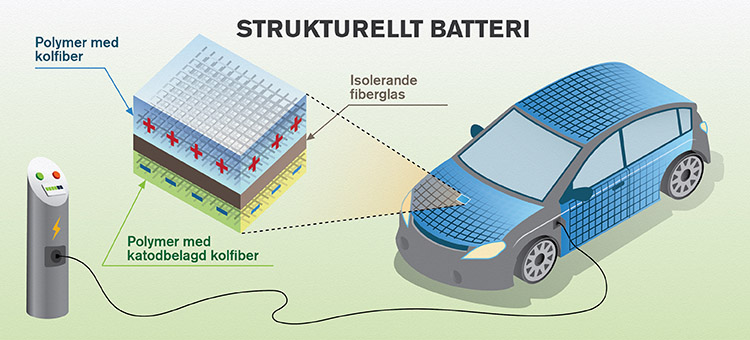 Strukturellt batteri illustration