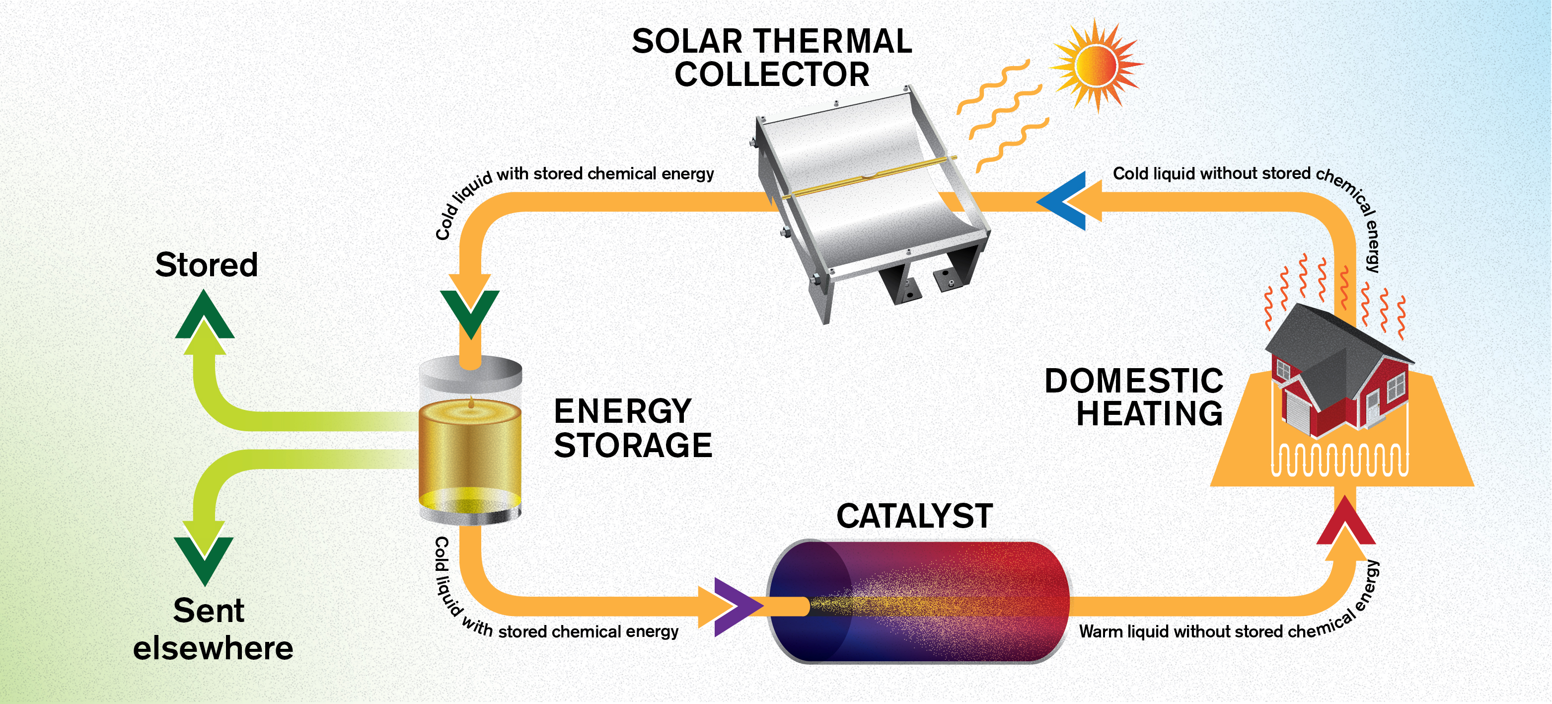 Emissions-free energy system saves heat from the summer sun for