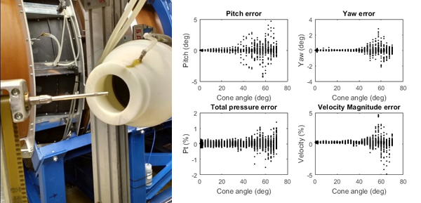 Figure 4.8. Calibration of a straight 5-hp probe and an example of calibration error analysis.​