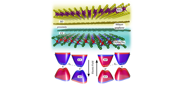 Spin interactions in van der Waals heterostructures