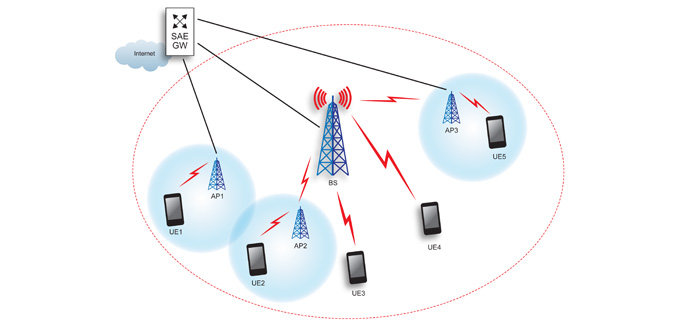 Dynamic Multipoint Wireless Transmission Chalmers
