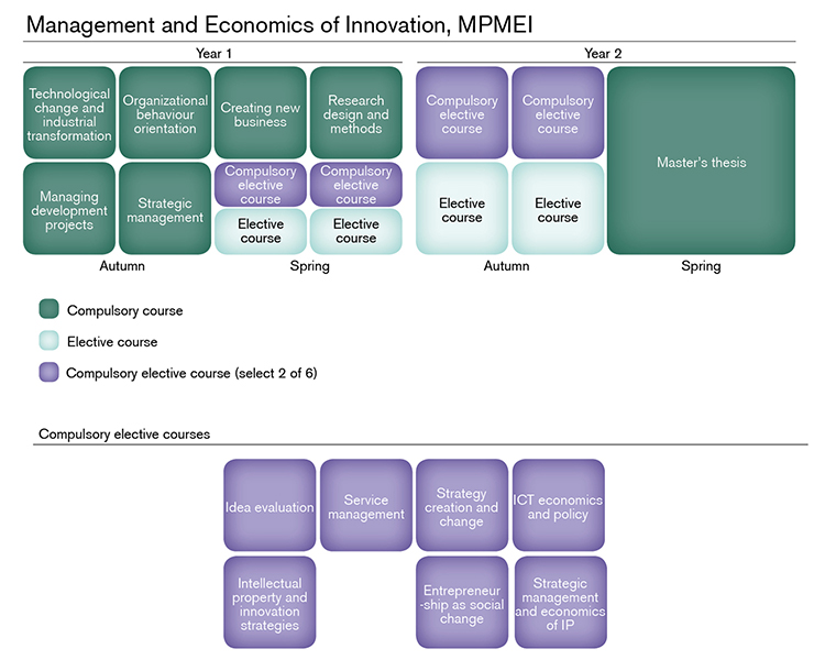 Management and Economics of Innovation | Chalmers