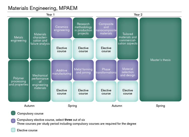 Materials Engineering | Chalmers