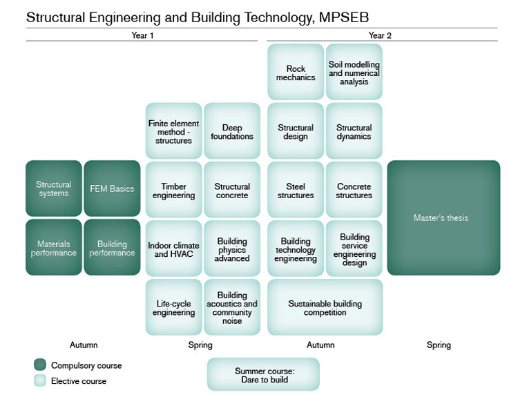Structural Engineering and Building Technology | Chalmers