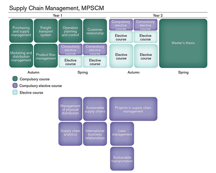 Supply Chain Management | Chalmers