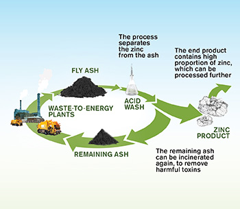 Illustrated overview of the process of extracting Zinc from fly ash